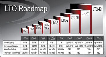 LTO Consortium Pushes Roadmap To Gen 12